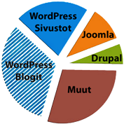 WordPress Market Share 2015